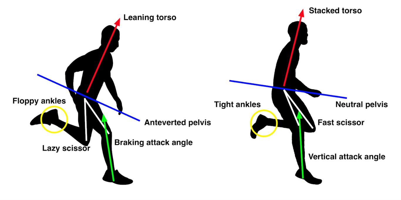 running diagram
