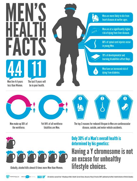 Mens health fact chart
