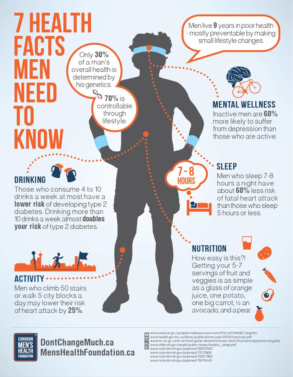 mens health chart